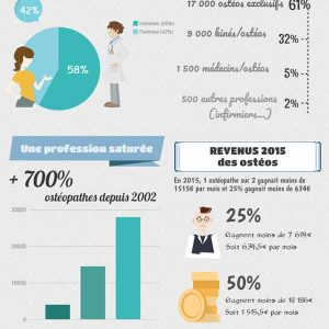 infographie osteopathie