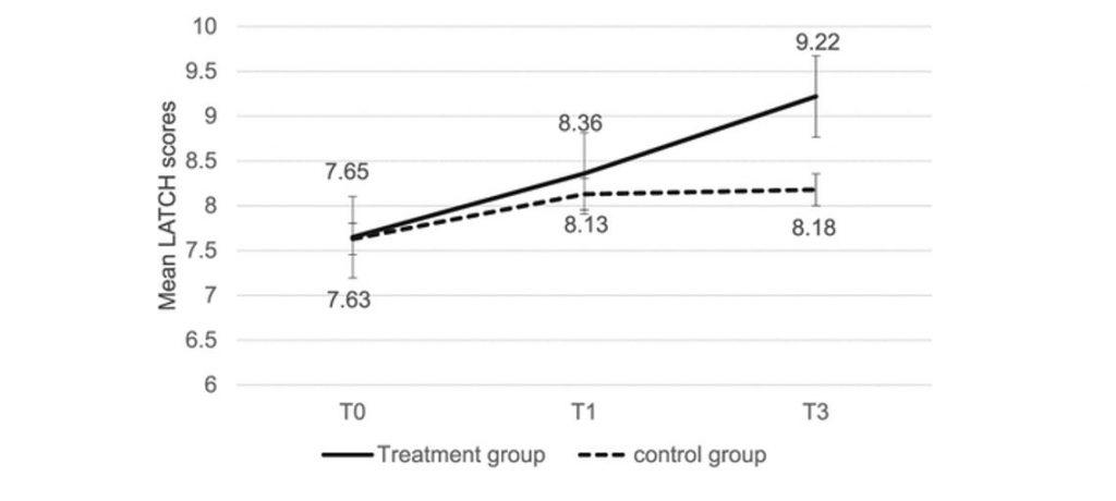 ostéopathie allaitement étude